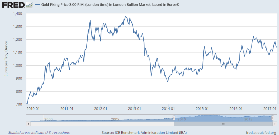Chart of large gold bar price in Euros per ounce, London PM benchmark, weekly close