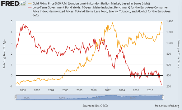Chart of Euro gold price vs. real 10-year rate (adjusted by core CPI inflation). Source: St.Louis Fed