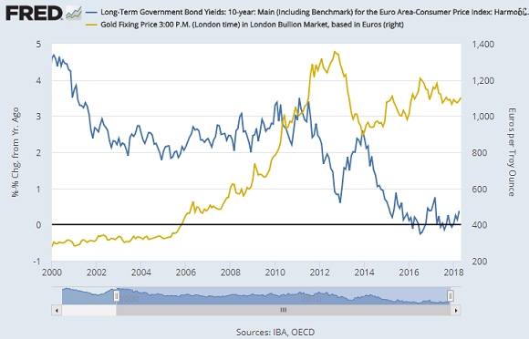 Chart of inflation-adjusted Eurozone government bond yields vs. gold priced in Euros. Source: St.Louis Fed