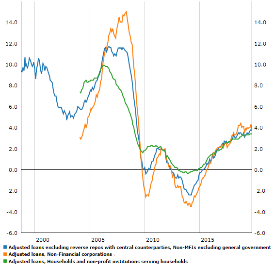 Chart of annual % growth in Eurozone bank lending to private sector. Source: ECB