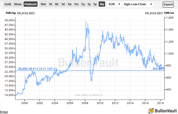 Chart of platinum spot price in Euros. Source: BullionVault