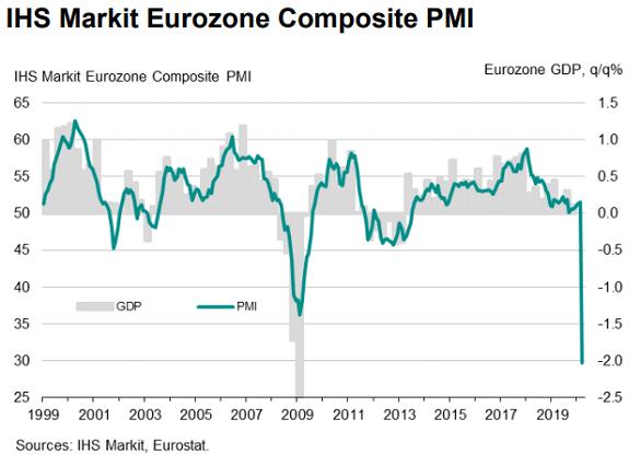 Chart of Eurozone Composite PMI. Source: Markit Economics