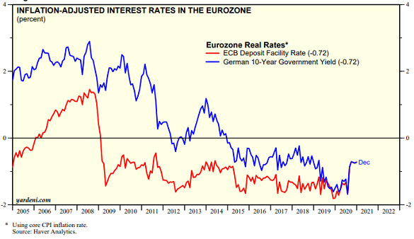 Chart of inflation-adjusted Eurozone interest rates. Source: Yardeni.com