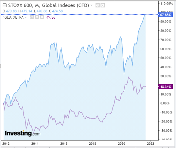 Chart of EuroStoxx 600 index, past 10 years' performance vs. Xetra Gold ETF. Source: Investing.com