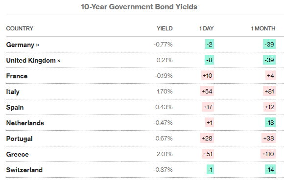 Table of European government bond yields, 12 March 2020. Source: Bloomberg