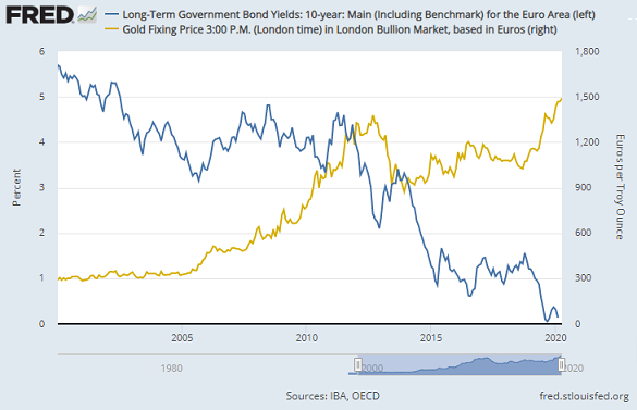 Chart of Eurozone average 10-year government bond yield vs. gold priced in Euros. Source: St.Louis Fed