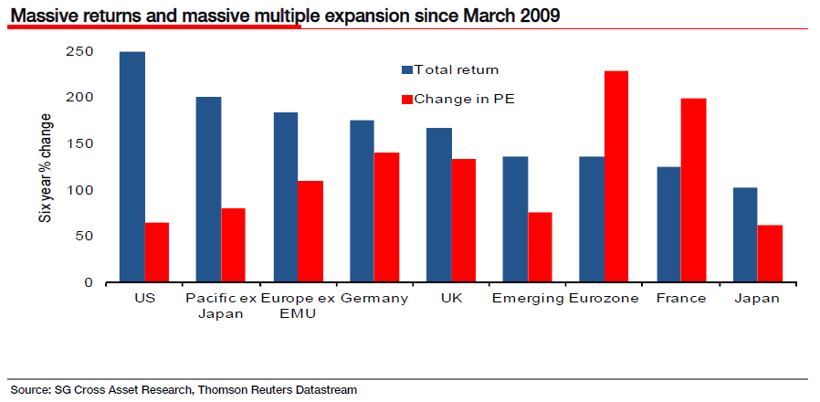 Eurozone vs US vs UK p/e ratios since March 20009