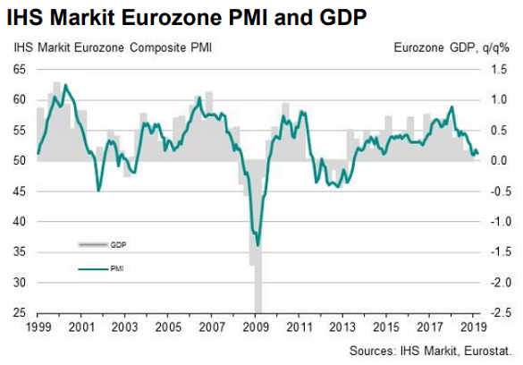 Chart of Eurozone composite PMI (first flash for March 2019). Source: IHS Markit