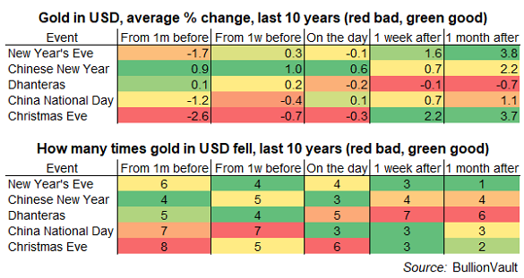 Table of gold's performance around key holiday dates, last 10 years. Source: BullionVault