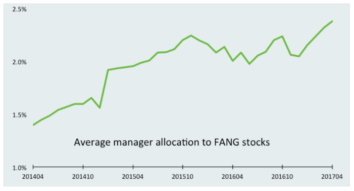 Chart of global investors allocation to FANG stocks. Source: EPFR