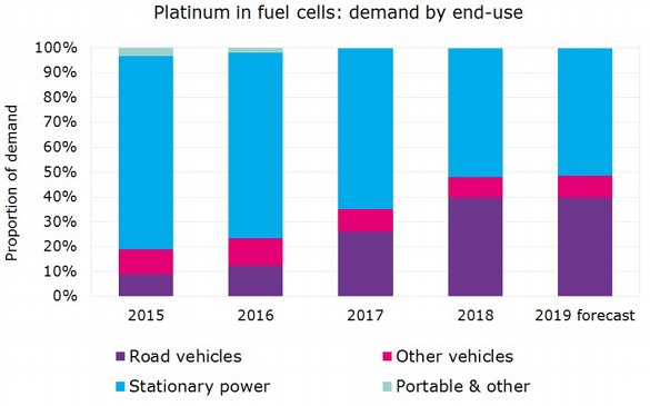 Chart of platinum demand for fuel cells by end-use. Source: Johnson Matthey's 2019 PGM Report