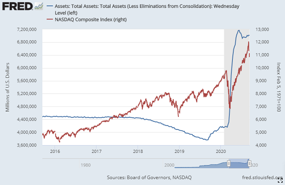 Nasdaq Composite Index vs. US Fed's total assets. Gray bar = recession. Source: St.Louis Fed