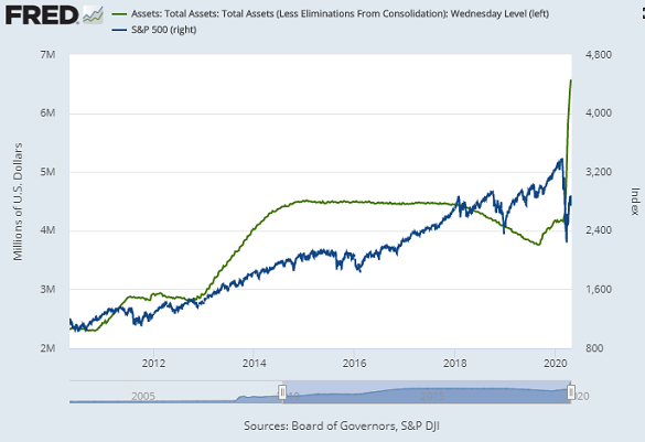 Chart of US Fed assets vs. S&P500 stock index. Source: St.Louis Fed