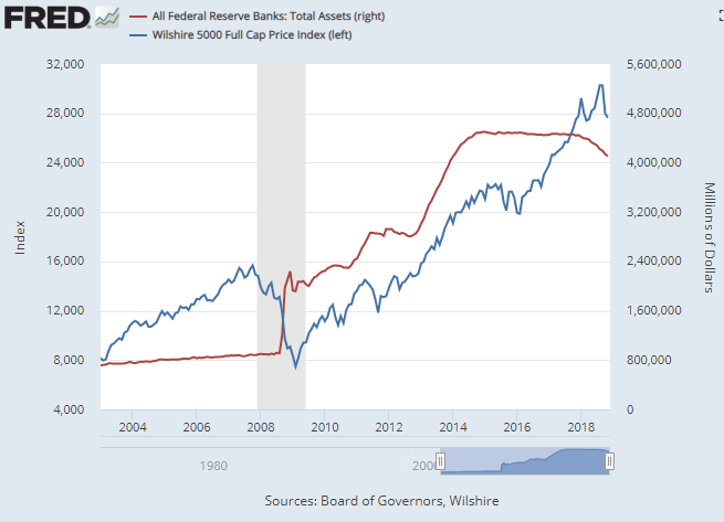 Chart of Fed total assets vs. Wilshire 5000 stock index. Source: St.Louis Fed