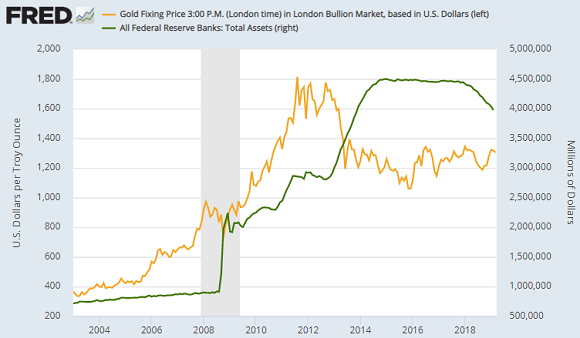 Chart of total Fed assets vs Dollar gold price. Source: St.Louis Fed