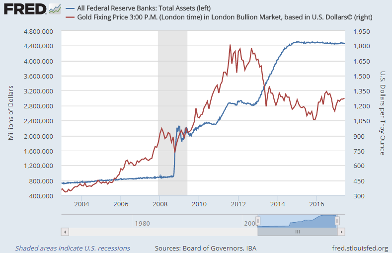 Chart of US Fed balancesheet vs. Dollar gold prices