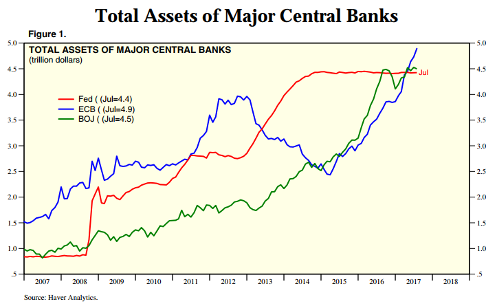 Chart of central-bank total assets at US Fed, Bank of Japan, European Central Bank. Source: Yardeni.com