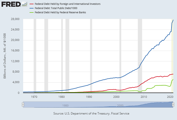 Total US federal debt outstanding (blue) with amount owed to foreigners (red) and the Federal Reserve (green). Source: St.Louis Fed