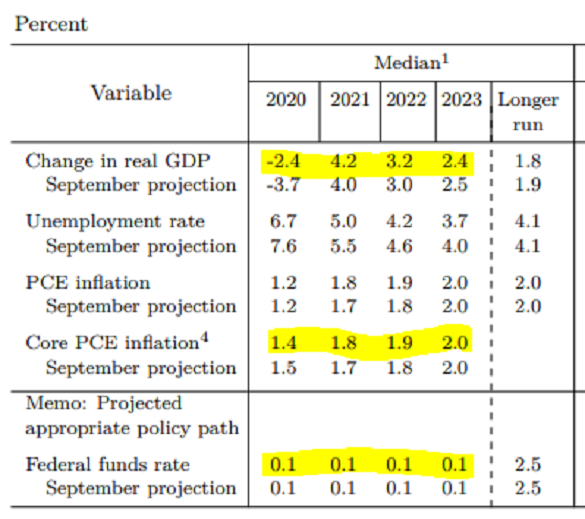 US Federal Reserve's December 2020 projections