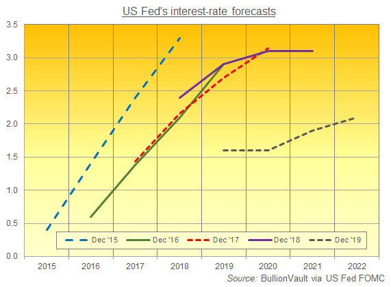 Chart of US Fed interest-rate forecasts, last 5 years. Source: BullionVault