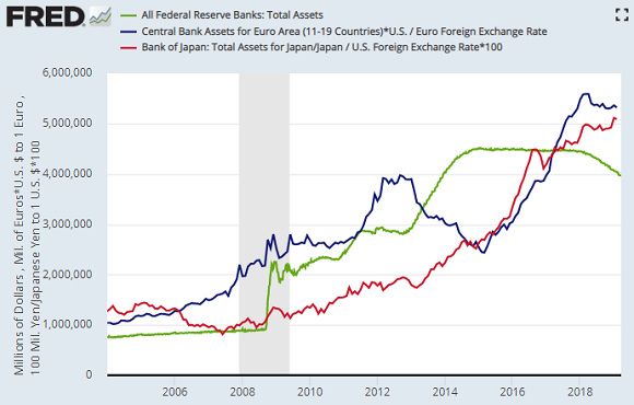 US Fed, ECB and Bank of Japan balancesheets in US$ million. Source: St.Louis Fed
