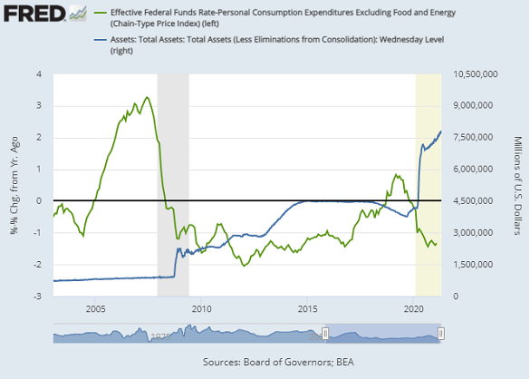 Chart of US Fed interest rate adjusted by core PCE inflation vs. the central bank's total asset holdings. Source: St.Louis Fed