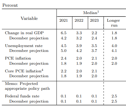 Table of key economic forecasts from the Federal Reserve's FOMC, March 2021
