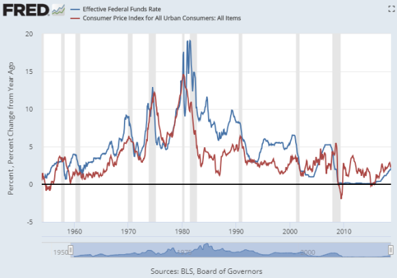 Chart of US Fed Funds rate vs. CPI inflation rate. Source: St.Louis Fed