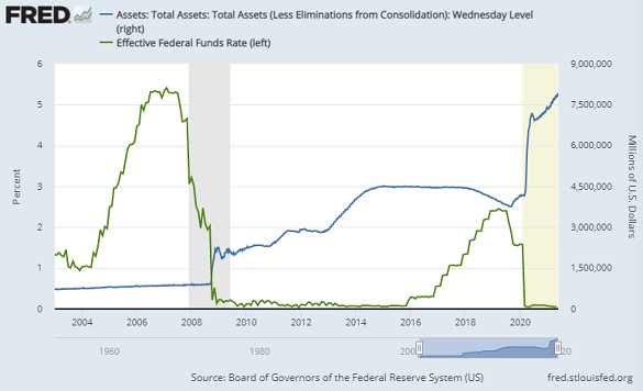 Fed Funds interest rate (green) vs. US Federal Reserve's total asset holdings. Source: St.Louis Fed