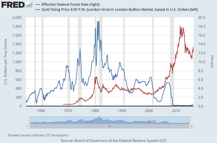 Chart of the US Fed funds rate vs gold priced in Dollars per ounce
