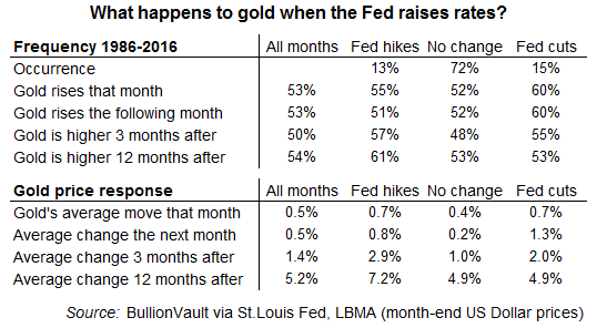 Table of gold's average price change when Fed rate changes 1986-2016
