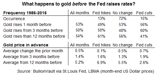 Table of gold's average price change before Fed rate changes 1986-2016