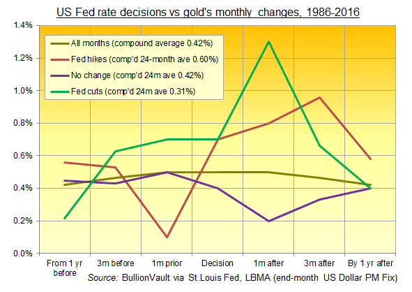 Chart of gold's average monthly price change (US Dollars) around Fed rate changes, 1986-2016