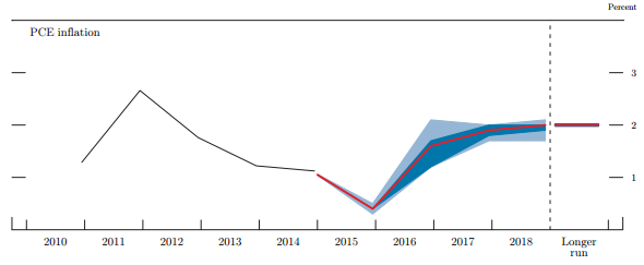 FOMC forecasts for PCE inflation