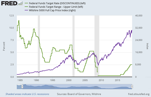 Chart of US Fed interest rates vs. the Wilshire stock index. Source: St.Louis Fed