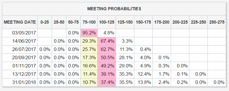 Table of US Fed rate-change probabilities based on CME futures prices. Source: CME
