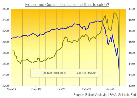 Gold in USD vs. S&P500 index. Source: BullionVault