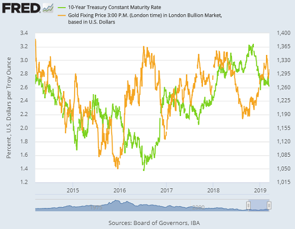 Chart of 10-year US Treasury bond yields vs. Dollar gold price. Source: St.Louis Fed