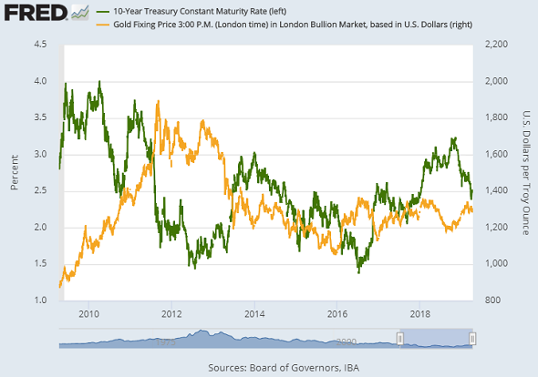 Chart of 10-year US Treasury yield (green, left) vs Dollar gold price. Source: St.Louis Fed