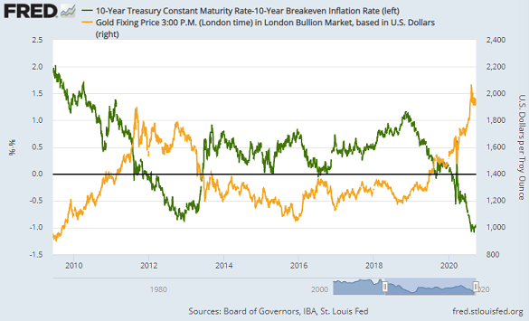 Chart of inflation-adjusted 10-year US Treasury yields vs. Dollar gold price. Source: St.Louis Fed