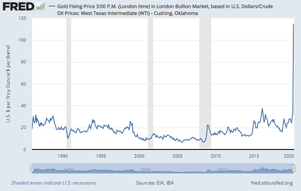 Chart of gold priced in crude oil, barrels per ounce. Source: St.Louis Fed