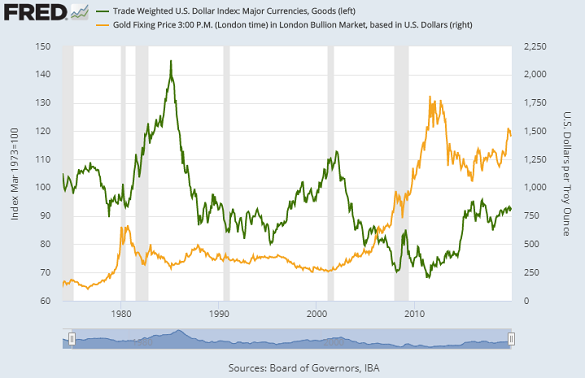 Chart of Dollar's trade-weighted FX index vs. gold priced in Dollars. Source: St.Louis Fed