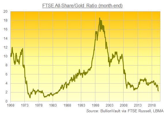 Chart of the Shares/Gold Ratio. Source: BullionVault