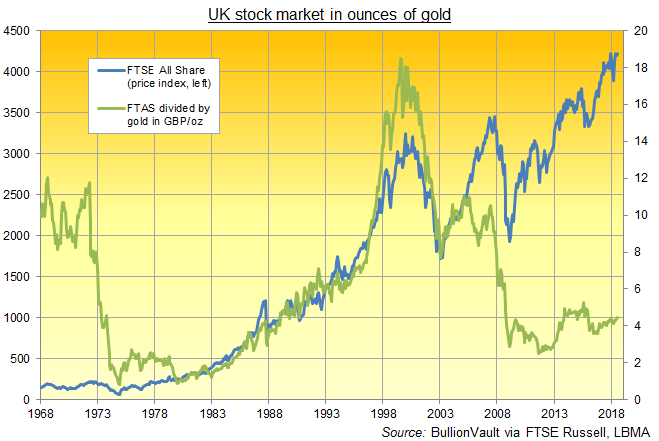 Chart of the FTSE All Share index divided by gold in GBP per ounce. Source: BullionVault