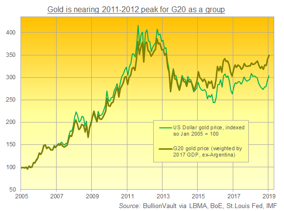 Chart of gold in US Dollars vs. gold for the G20 excl. the USA. Source: BullionVault