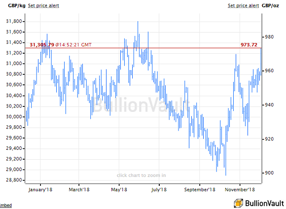 UK gold price in Pounds per ounce. Source: BullionVault