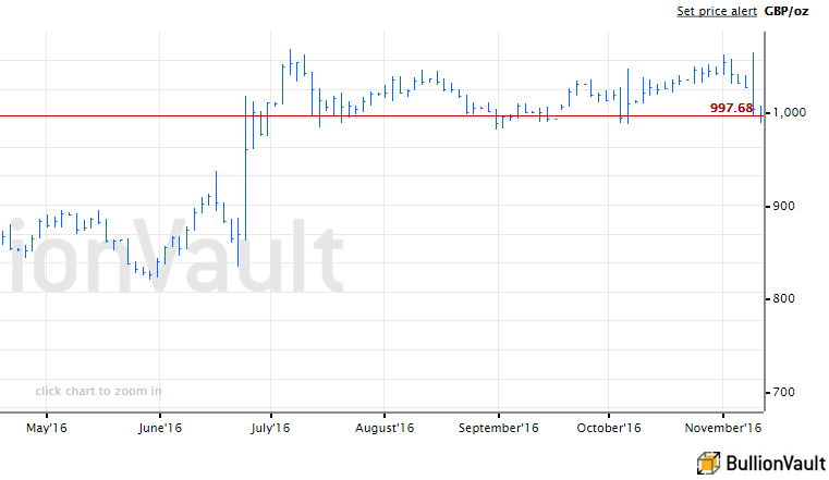 Chart of the spot gold price in British Pounds. Source: BullionVault