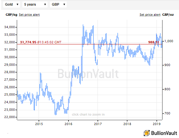 Chart of UK gold price in Pounds per ounce, last 5 years. Source: BullionVault