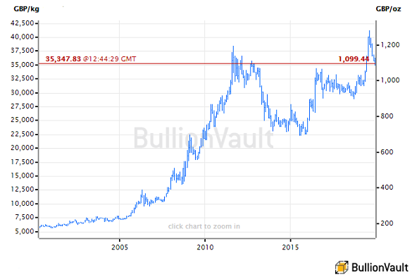 Chart of gold priced in Sterling. Source: BullionVault