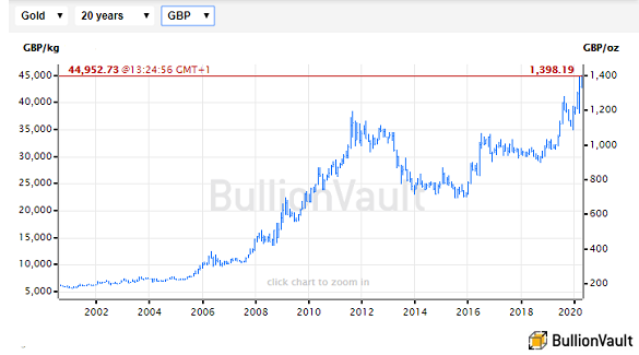 Chart of gold priced in British Pounds, last 20 years. Source: BullionVault